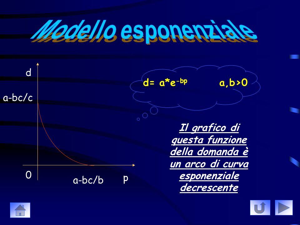 p d 0 (a/c)+b b d= (a/p+c)+b a, b, c>0 Il grafico di questa funzione della domanda è un arco di iperbole decrescente