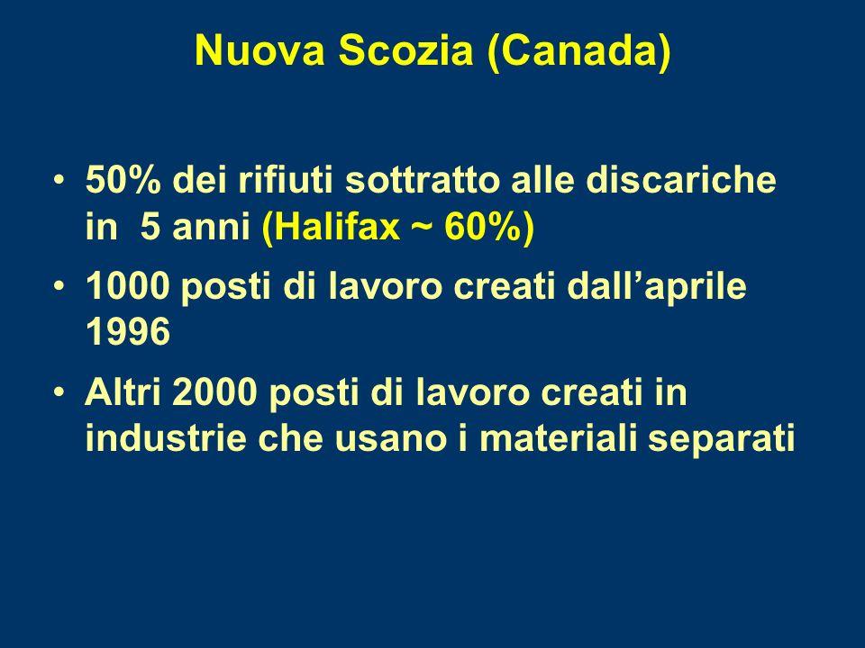 Nuova Scozia (Canada) 50% dei rifiuti sottratto alle discariche in 5 anni (Halifax ~ 60%) 1000 posti di lavoro creati dallaprile 1996 Altri 2000 posti di lavoro creati in industrie che usano i materiali separati