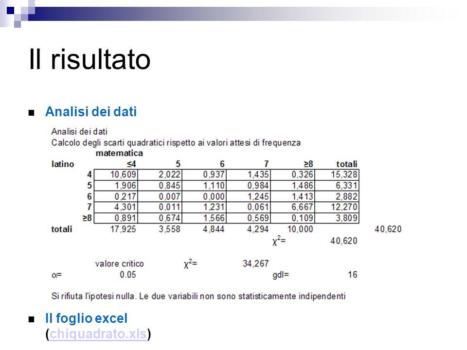 Il risultato Analisi dei dati Il foglio excel (chiquadrato.xls)chiquadrato.xls