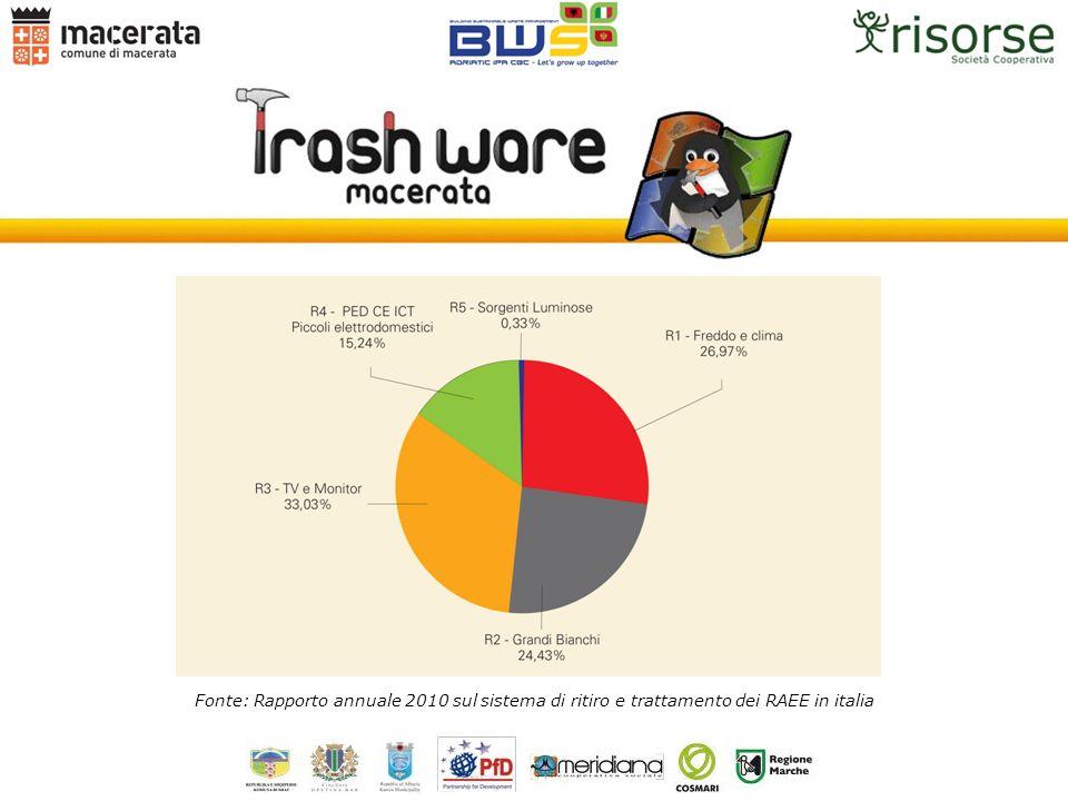 Fonte: Rapporto annuale 2010 sul sistema di ritiro e trattamento dei RAEE in italia