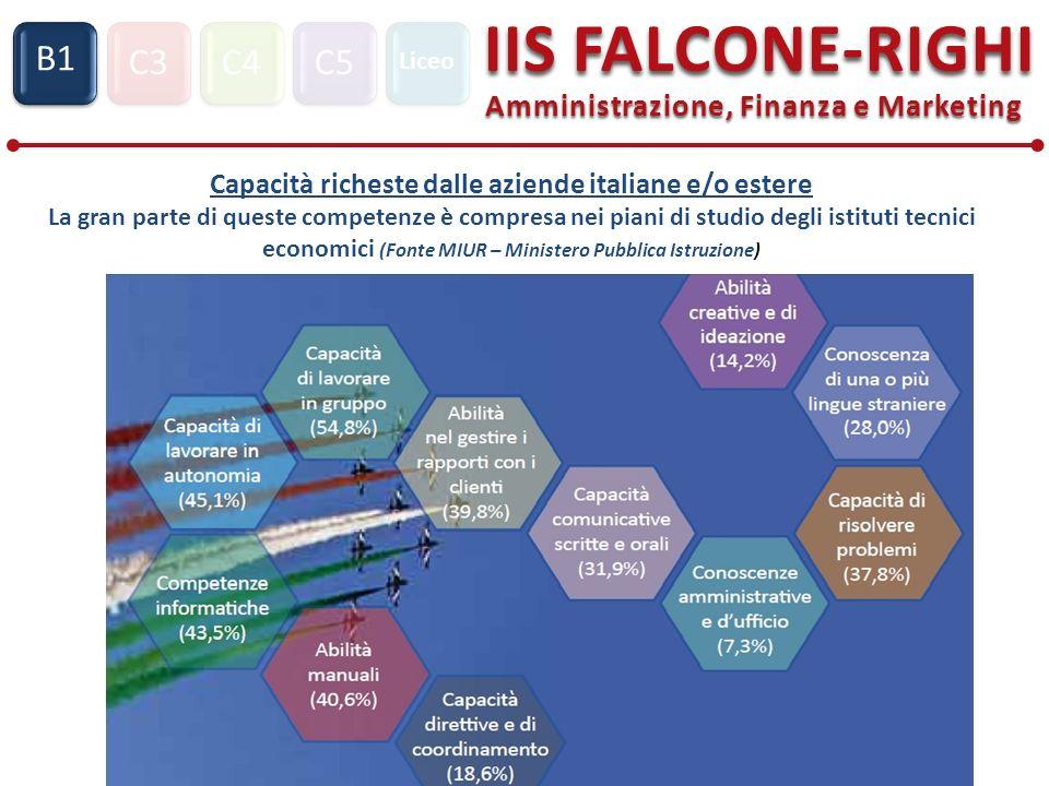 C3C4C5 IIS FALCONE-RIGHI Amministrazione, Finanza e Marketing S1 B1 Liceo Capacità richeste dalle aziende italiane e/o estere La gran parte di queste