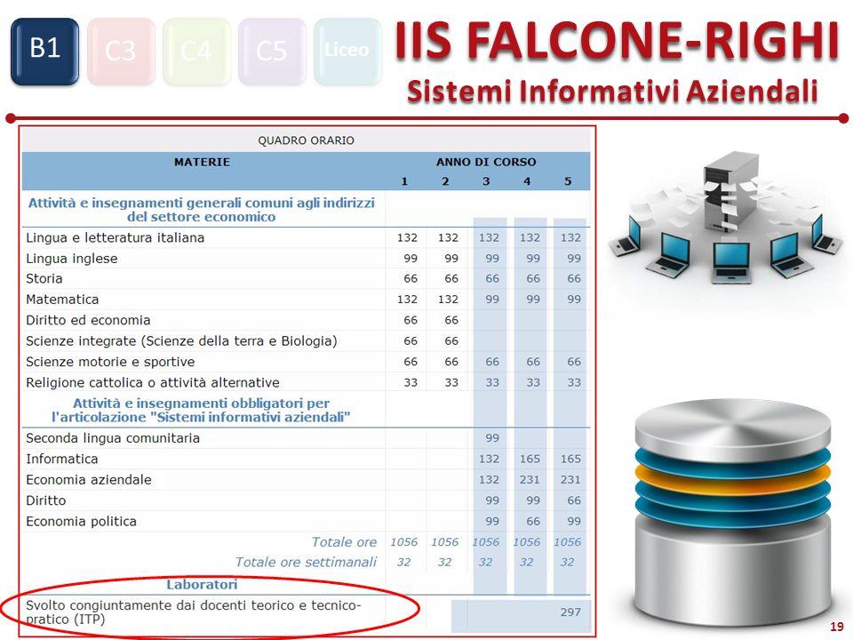 C3C4C5 IIS FALCONE-RIGHI Sistemi Informativi Aziendali S1 B1 Liceo 19