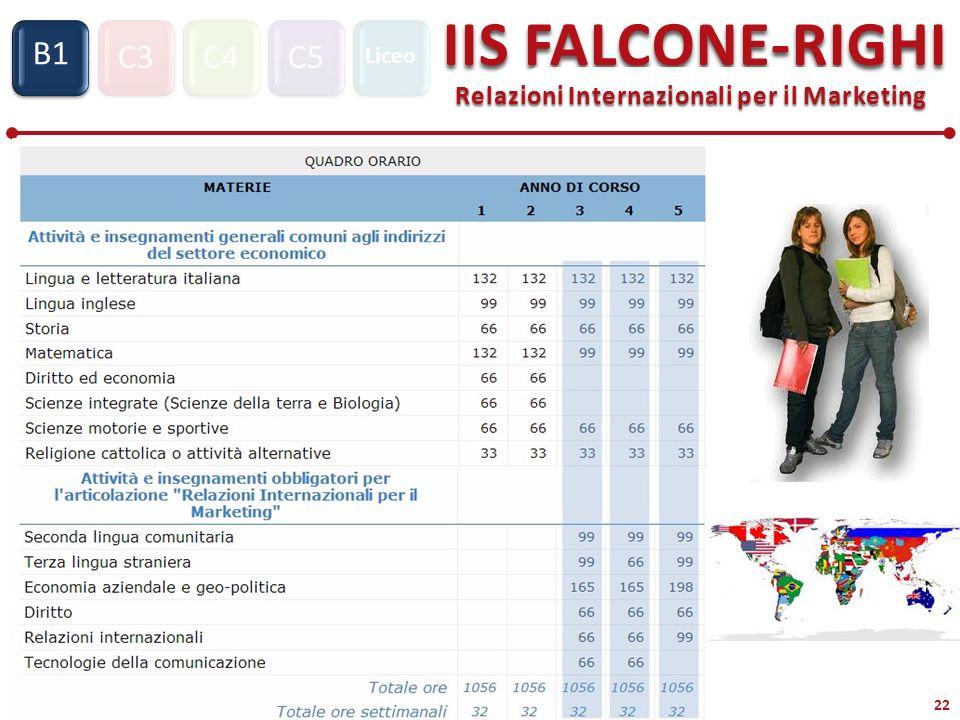 C3C4C5 IIS FALCONE-RIGHI Relazioni Internazionali per il Marketing S1 B1 Liceo 22