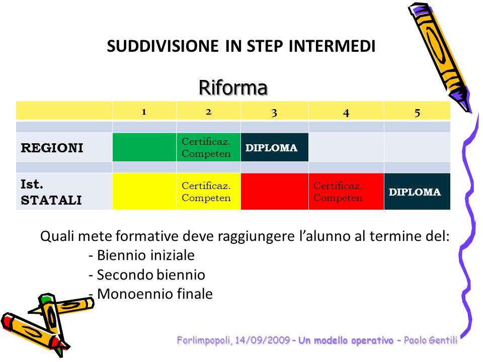 SUDDIVISIONE IN STEP INTERMEDI Forlimpopoli, 14/09/2009 – Un modello operativo – Paolo Gentili Riforma 12345 REGIONI Certificaz. Competen DIPLOMA Ist.