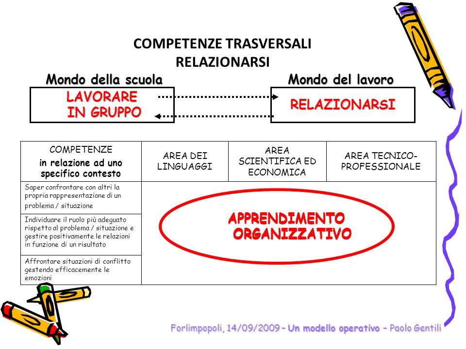 Individuare il ruolo più adeguato rispetto al problema / situazione e gestire positivamente le relazioni in funzione di un risultato Forlimpopoli, 14/