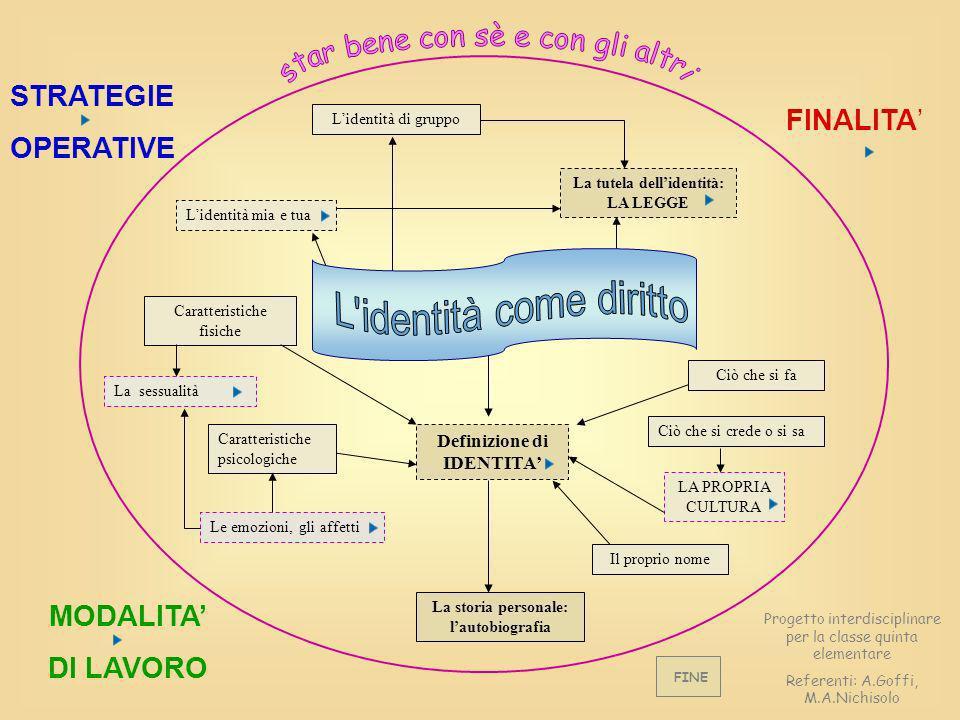 STRATEGIE OPERATIVE FINALITA MODALITA DI LAVORO Progetto interdisciplinare per la classe quinta elementare Referenti: A.Goffi, M.A.Nichisolo Definizio