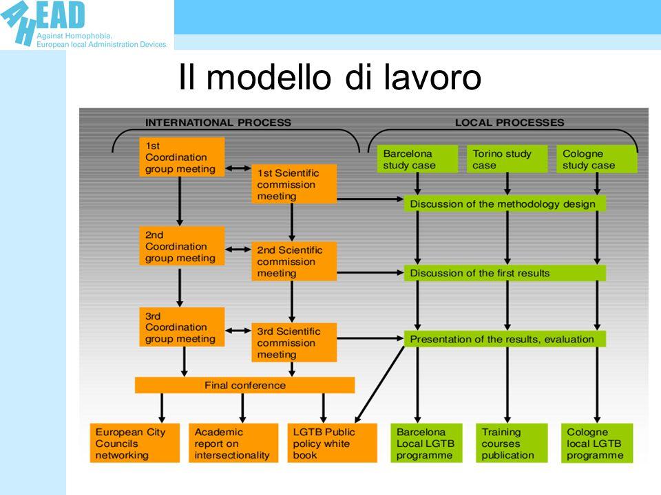 Il modello di lavoro