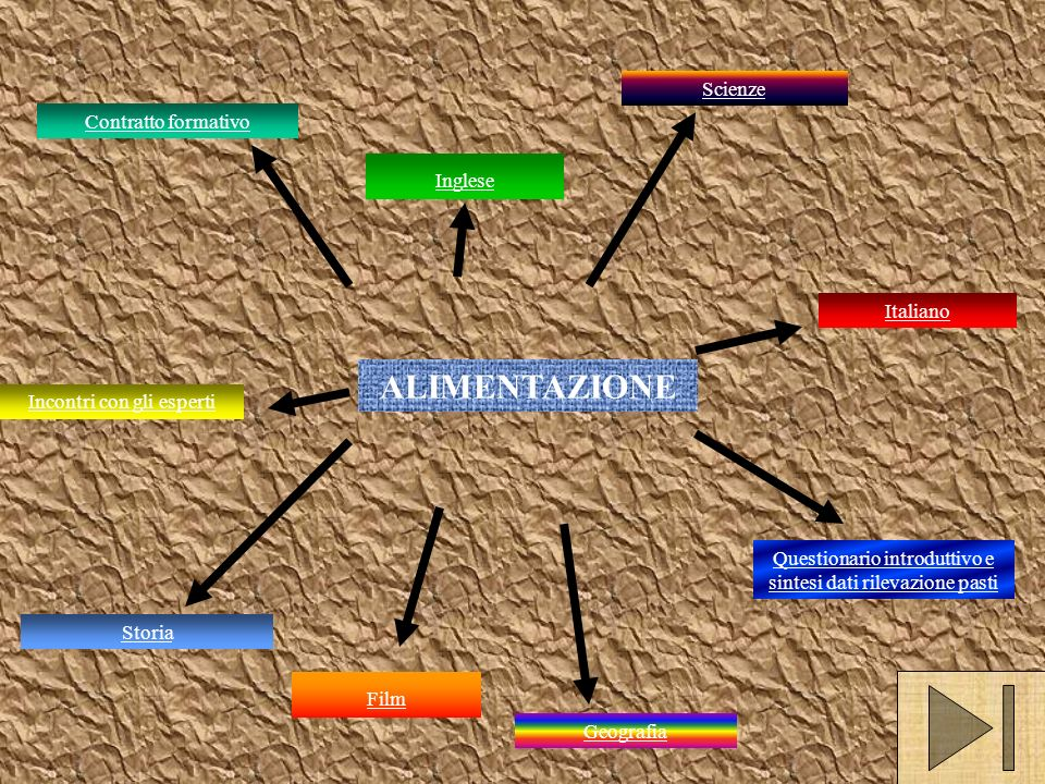 Contratto formativo Questionario introduttivo e sintesi dati rilevazione pasti Storia Incontri con gli esperti ALIMENTAZIONE Geografia Italiano Scienze Inglese Film