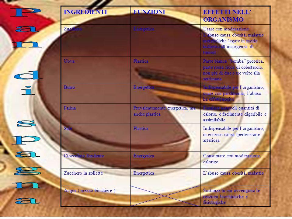 Fecola di patatineEnergicaAmido ottenuto per essicamento della patata utilizzata come addensante. Apporto calorico elevato usare con moderazione Latto