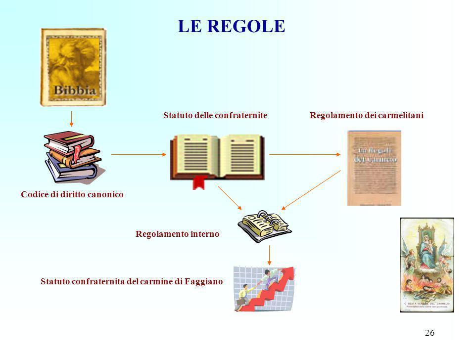 26 LE REGOLE Codice di diritto canonico Statuto delle confraterniteRegolamento dei carmelitani Statuto confraternita del carmine di Faggiano Regolamen