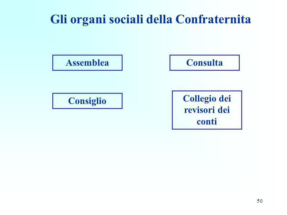 50 Gli organi sociali della Confraternita Assemblea Consiglio Collegio dei revisori dei conti Consulta