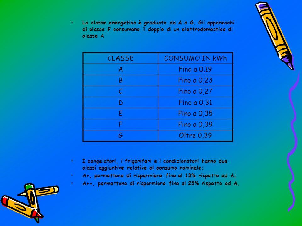 CLASSI DI CONSUMO ENERGETICO