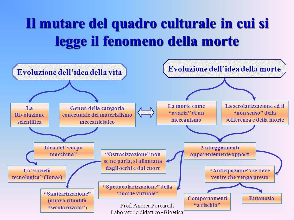 Prof. Andrea Porcarelli Laboratorio didattico - Bioetica Il mutare del quadro culturale in cui si legge il fenomeno della morte Evoluzione dellidea de