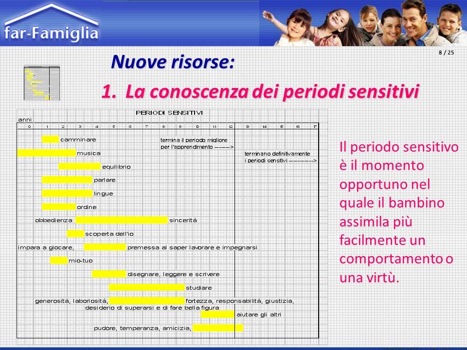 Nuove risorse: Nuove risorse: 1. La conoscenza dei periodi sensitivi Il periodo sensitivo è il momento opportuno nel quale il bambino assimila più fac