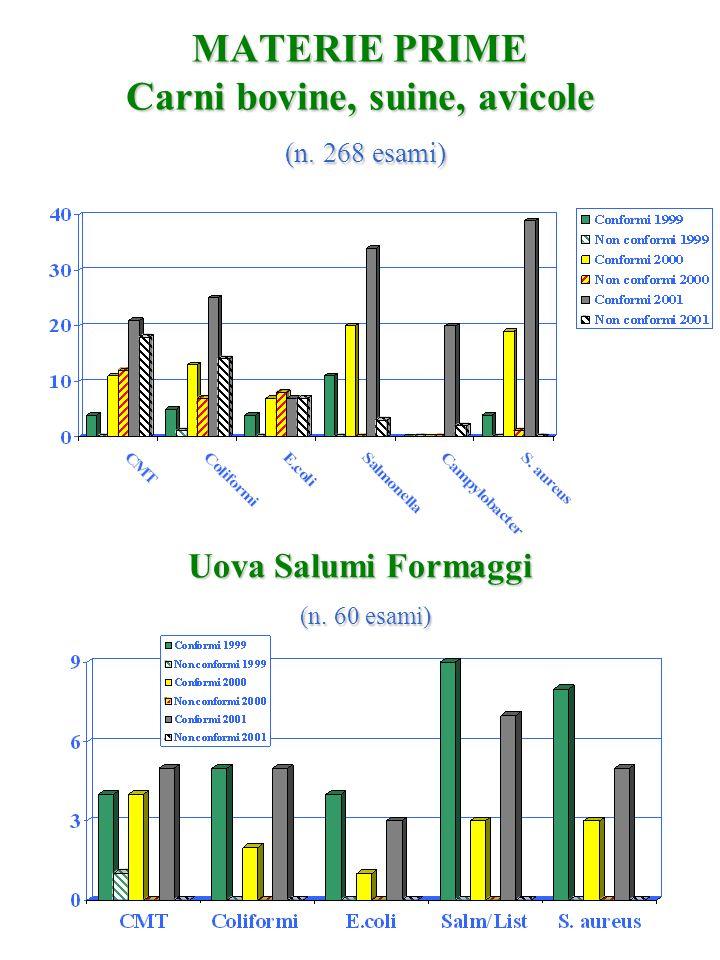 MATERIE PRIME Carni bovine, suine, avicole (n. 268 esami) Uova Salumi Formaggi (n. 60 esami)