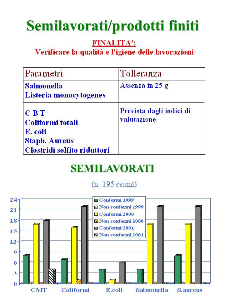 Semilavorati/prodotti finiti SEMILAVORATI (n. 195 esami)