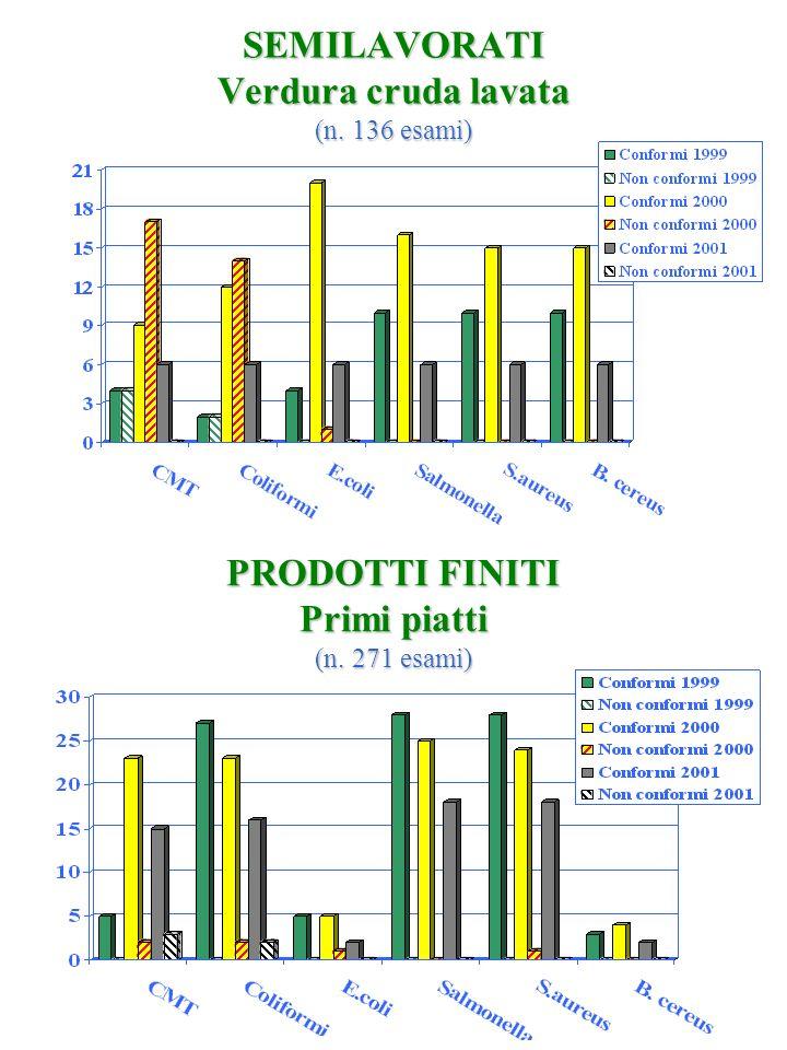 SEMILAVORATI Verdura cruda lavata (n. 136 esami) PRODOTTI FINITI Primi piatti (n. 271 esami)