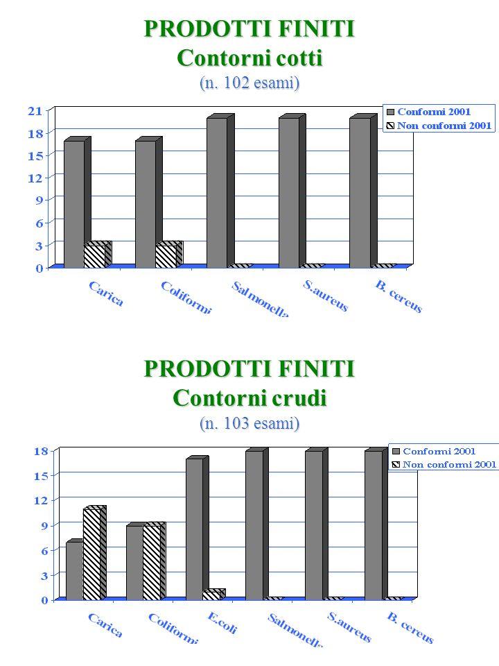 PRODOTTI FINITI Contorni cotti (n. 102 esami) PRODOTTI FINITI Contorni crudi (n. 103 esami)