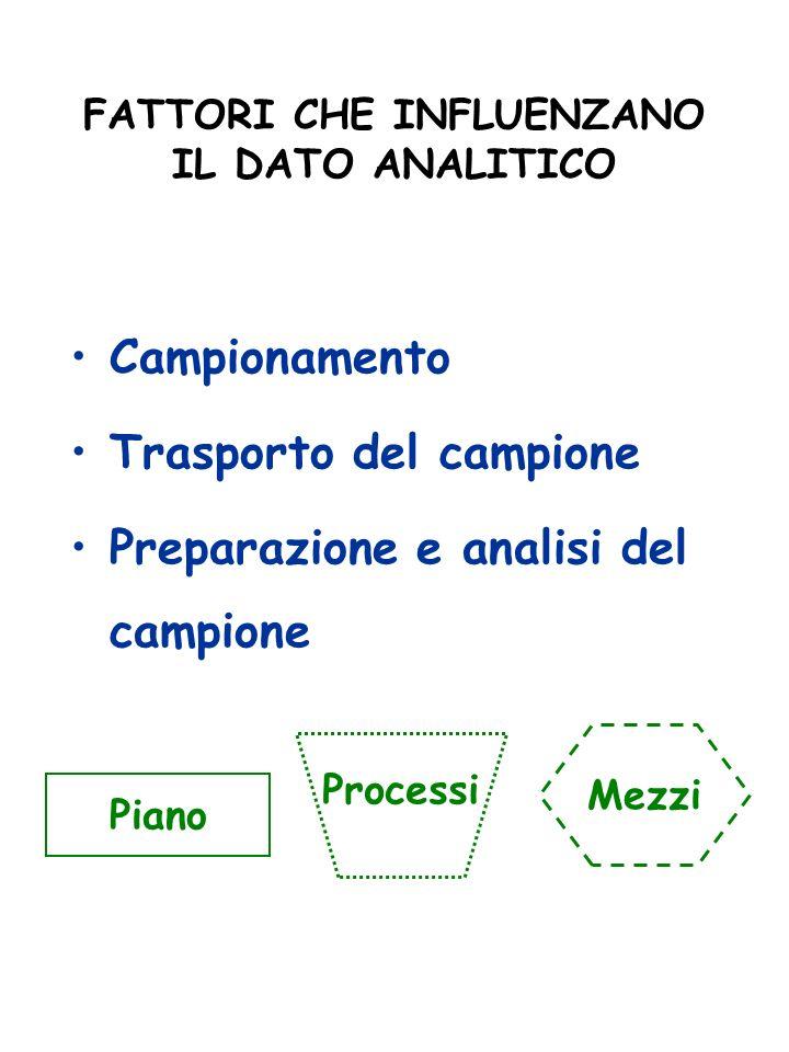 FATTORI CHE INFLUENZANO IL DATO ANALITICO Campionamento Trasporto del campione Preparazione e analisi del campione Piano Mezzi Processi