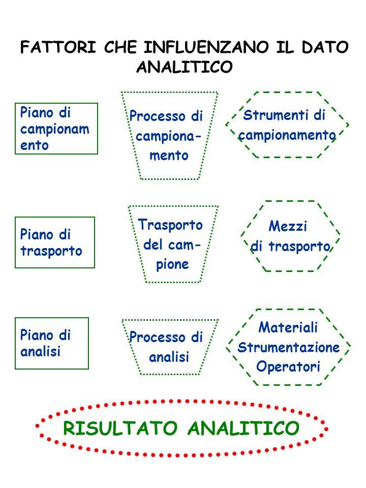 FATTORI CHE INFLUENZANO IL DATO ANALITICO Piano di campionam ento Piano di trasporto Piano di analisi Processo di campiona- mento Trasporto del cam- p