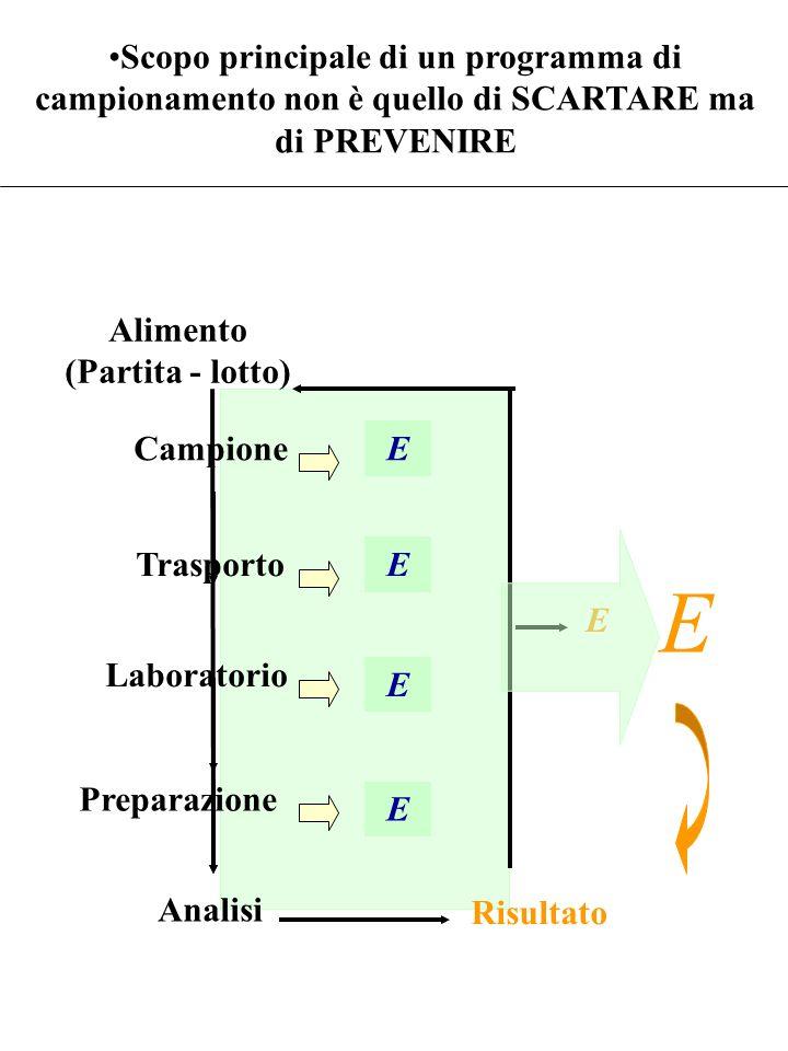 E E E E Alimento (Partita - lotto) Campione Trasporto Laboratorio Preparazione Analisi Risultato E E Scopo principale di un programma di campionamento