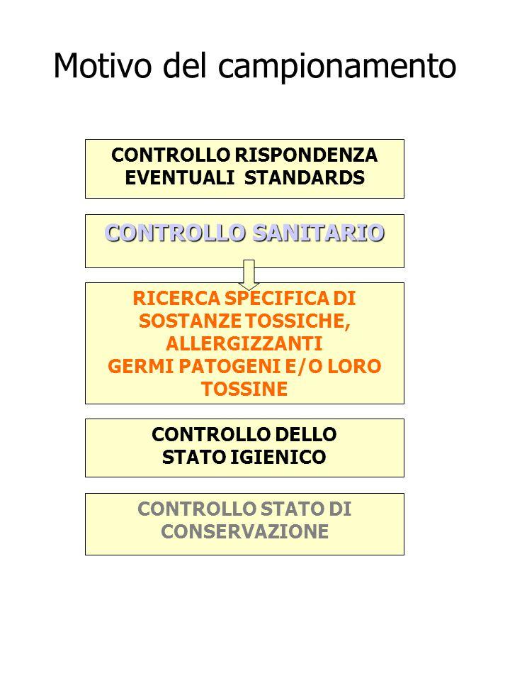 Motivo del campionamento CONTROLLO RISPONDENZA EVENTUALI STANDARDS CONTROLLO DELLO STATO IGIENICO RICERCA SPECIFICA DI SOSTANZE TOSSICHE, ALLERGIZZANT