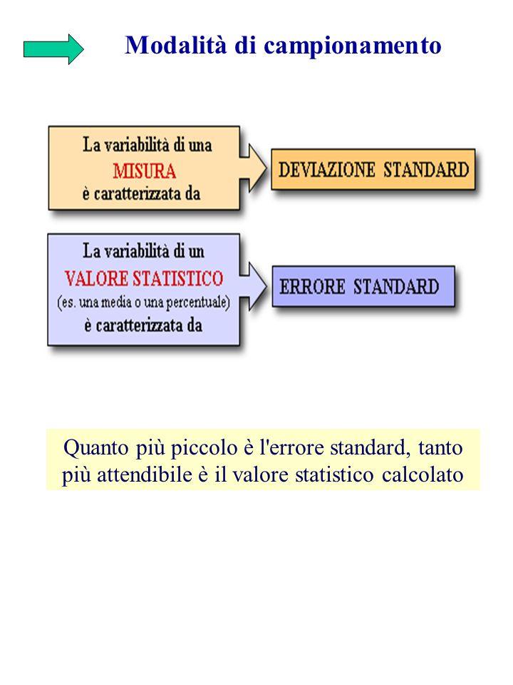 Modalità di campionamento Quanto più piccolo è l'errore standard, tanto più attendibile è il valore statistico calcolato