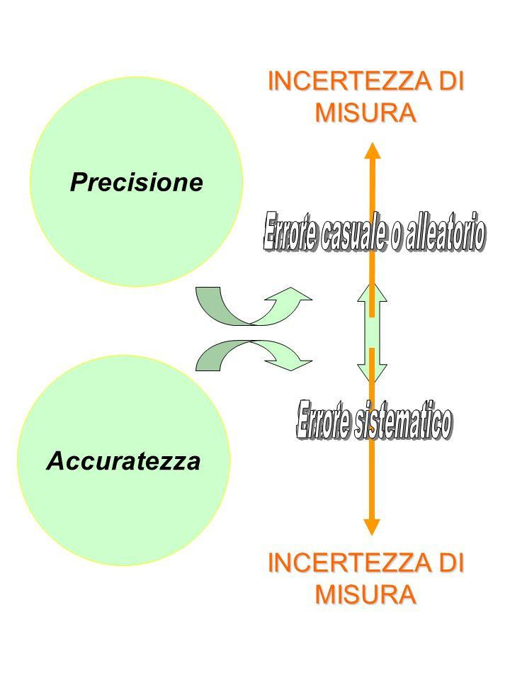 Accuratezza Precisione INCERTEZZA DI MISURA