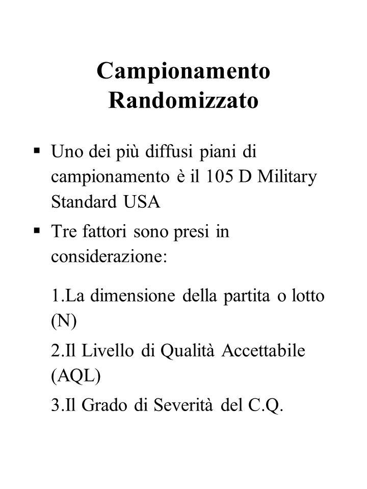 Campionamento Randomizzato Uno dei più diffusi piani di campionamento è il 105 D Military Standard USA Tre fattori sono presi in considerazione: 1.La
