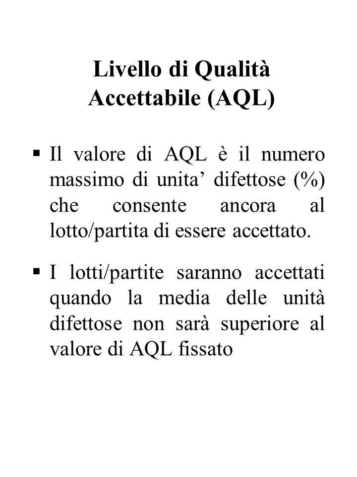 Livello di Qualità Accettabile (AQL) Il valore di AQL è il numero massimo di unita difettose (%) che consente ancora al lotto/partita di essere accett
