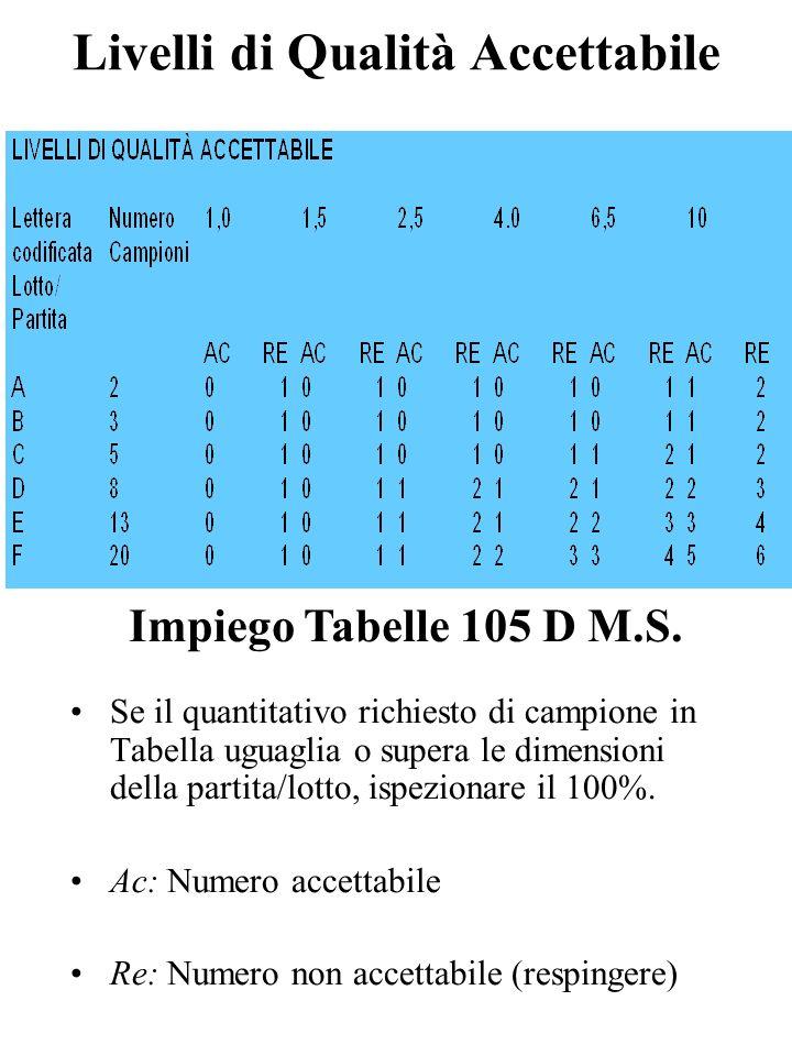 Livelli di Qualità Accettabile Impiego Tabelle 105 D M.S. Se il quantitativo richiesto di campione in Tabella uguaglia o supera le dimensioni della pa