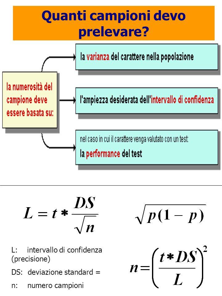 Quanti campioni devo prelevare? L: intervallo di confidenza (precisione) DS: deviazione standard = n: numero campioni