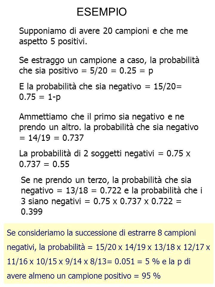 Supponiamo di avere 20 campioni e che me aspetto 5 positivi. Se estraggo un campione a caso, la probabilità che sia positivo = 5/20 = 0.25 = p E la pr