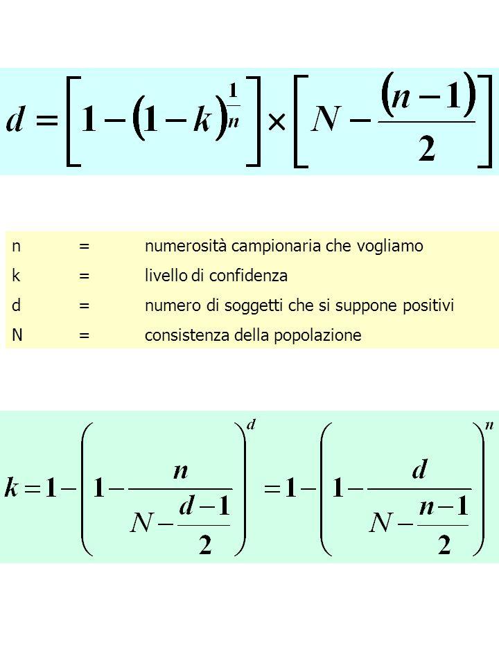 n=numerosità campionaria che vogliamo k=livello di confidenza d=numero di soggetti che si suppone positivi N=consistenza della popolazione