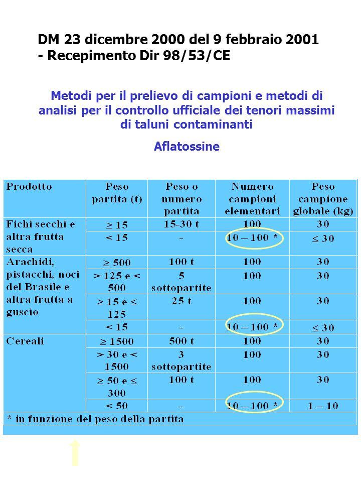 DM 23 dicembre 2000 del 9 febbraio 2001 - Recepimento Dir 98/53/CE Metodi per il prelievo di campioni e metodi di analisi per il controllo ufficiale d