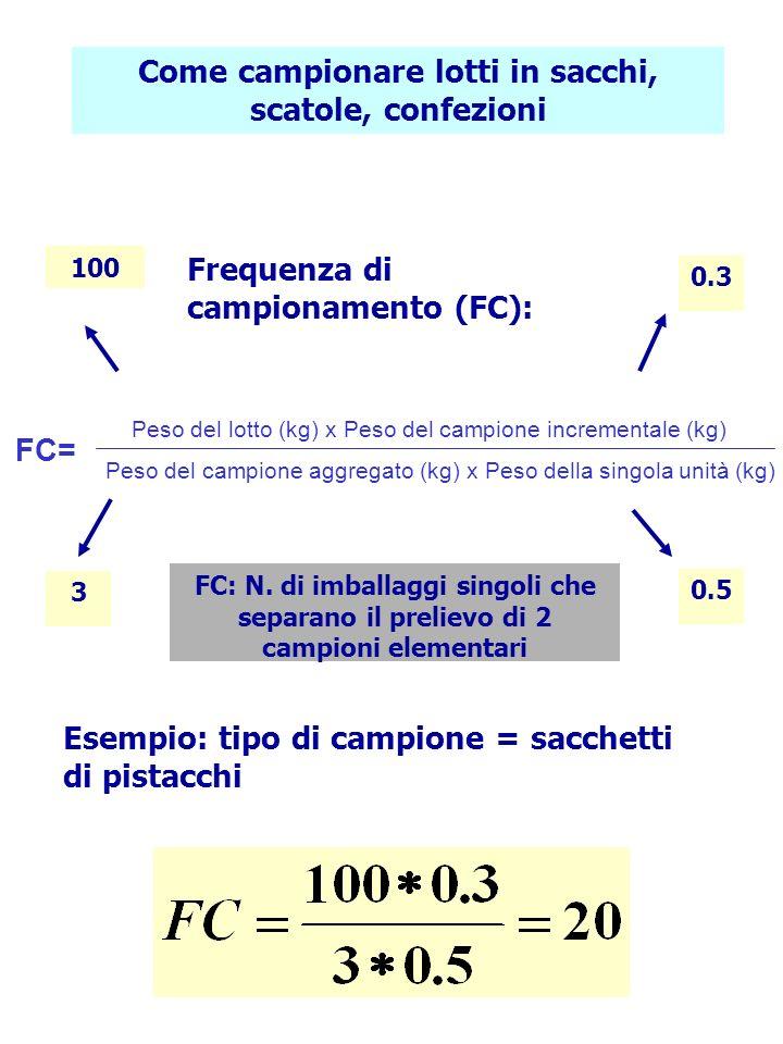 Come campionare lotti in sacchi, scatole, confezioni Frequenza di campionamento (FC): Esempio: tipo di campione = sacchetti di pistacchi 100 0.3 3 0.5