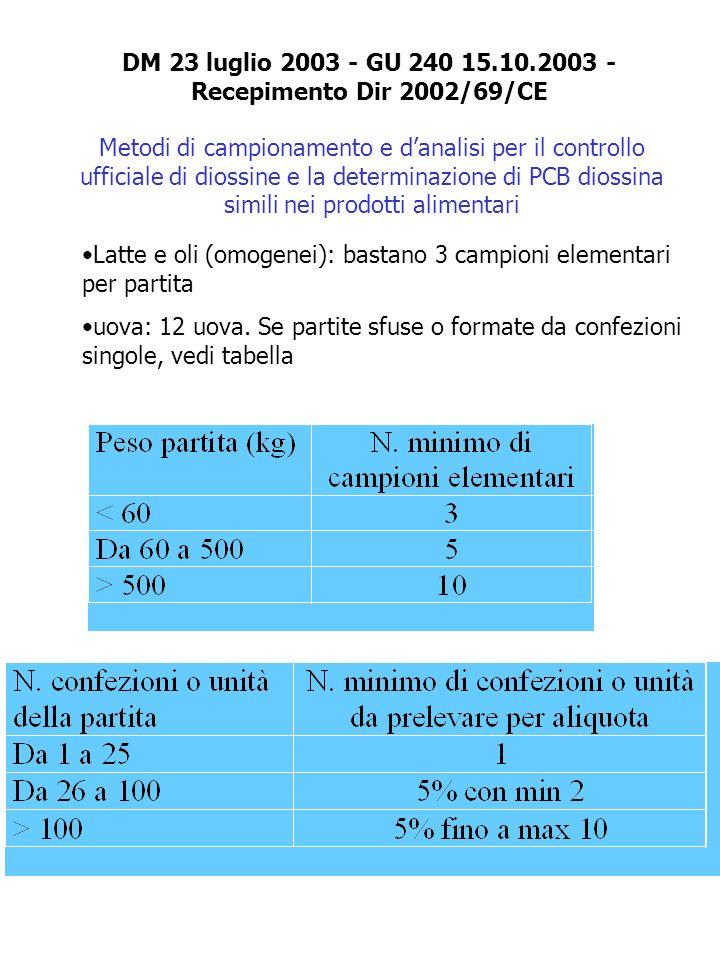 DM 23 luglio 2003 - GU 240 15.10.2003 - Recepimento Dir 2002/69/CE Metodi di campionamento e danalisi per il controllo ufficiale di diossine e la dete
