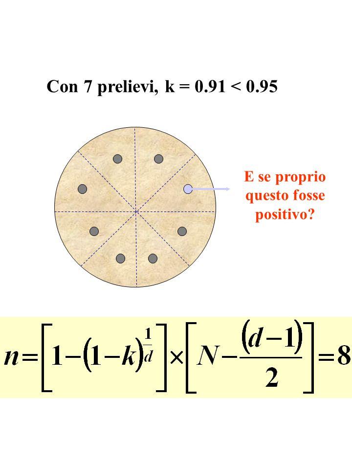 Con 7 prelievi, k = 0.91 < 0.95 E se proprio questo fosse positivo?