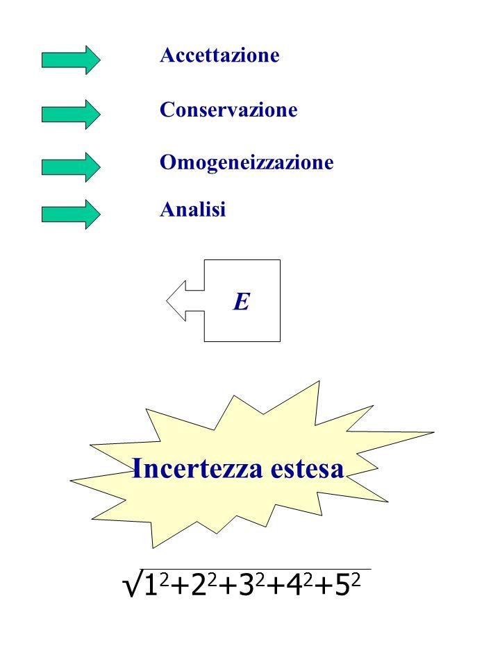 Accettazione Conservazione Omogeneizzazione Analisi E Incertezza estesa 1 2 +2 2 +3 2 +4 2 +5 2
