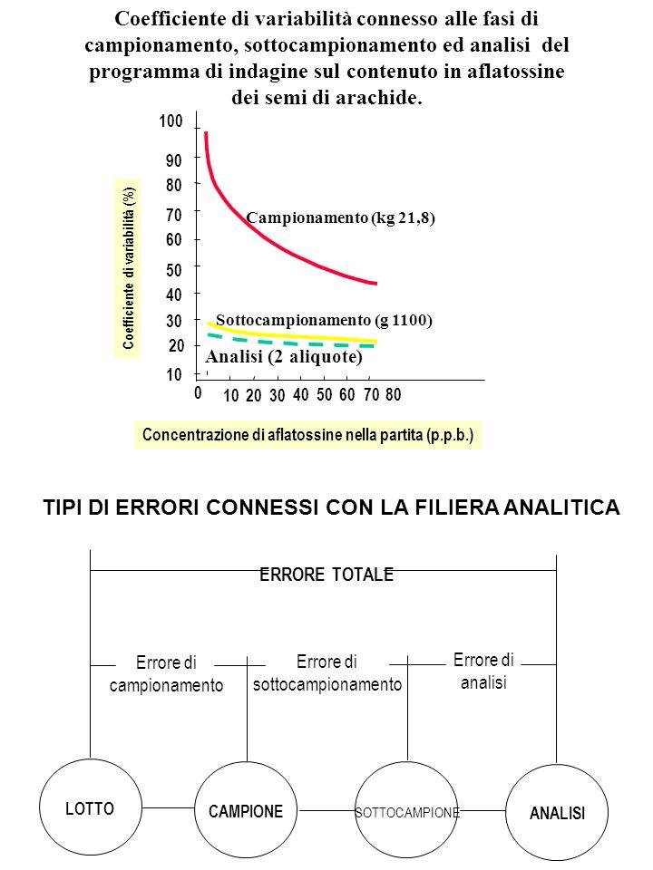 LOTTO CAMPIONE SOTTOCAMPIONE ANALISI Errore di campionamento Errore di sottocampionamento Errore di analisi ERRORE TOTALE TIPI DI ERRORI CONNESSI CON