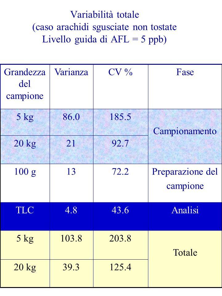 Variabilità totale (caso arachidi sgusciate non tostate Livello guida di AFL = 5 ppb) Totale 203.8103.85 kg Analisi43.64.8TLC 125.4 72.2 92.7 185.5 CV