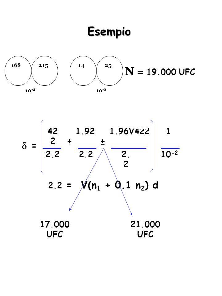 Esempio 215 168 25 14 10 -2 10 -3 V(n 1 + 0.1 n 2 ) d 42 2 = 2.2 1.92 2.2 + 1.96V422 2. 2 ± 1 10 -2 2.2 = 21.000 UFC 17.000 UFC N = 19.000 UFC