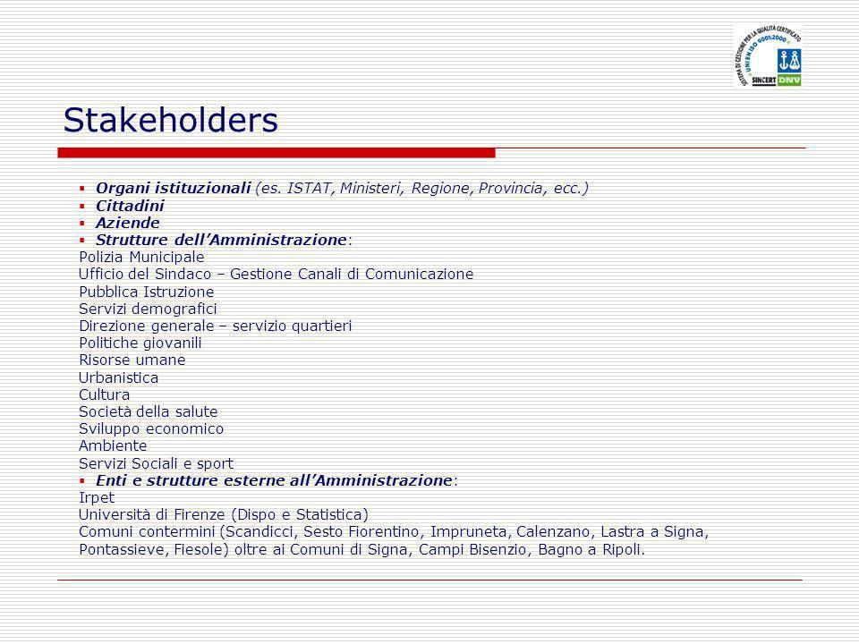 Stakeholders Organi istituzionali (es. ISTAT, Ministeri, Regione, Provincia, ecc.) Cittadini Aziende Strutture dellAmministrazione: Polizia Municipale