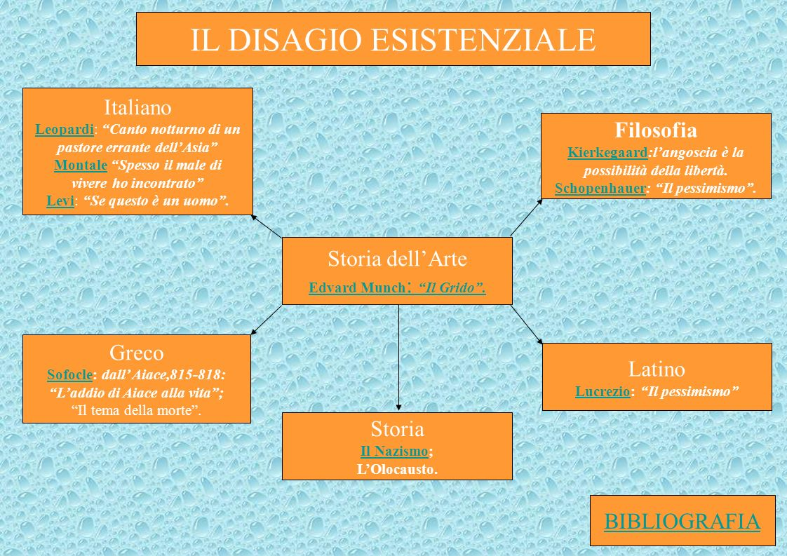 Storia dellArte Edvard Munch : Il Grido.