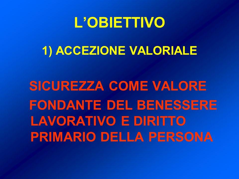 LOBIETTIVO 1) ACCEZIONE VALORIALE SICUREZZA COME VALORE FONDANTE DEL BENESSERE LAVORATIVO E DIRITTO PRIMARIO DELLA PERSONA