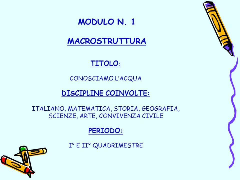 MODULO N. 1 MACROSTRUTTURA TITOLO : CONOSCIAMO LACQUA DISCIPLINE COINVOLTE: ITALIANO, MATEMATICA, STORIA, GEOGRAFIA, SCIENZE, ARTE, CONVIVENZA CIVILE