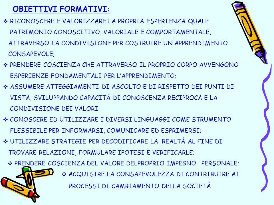 OBIETTIVI FORMATIVI: RICONOSCERE E VALORIZZARE LA PROPRIA ESPERIENZA QUALE PATRIMONIO CONOSCITIVO, VALORIALE E COMPORTAMENTALE, ATTRAVERSO LA CONDIVISIONE PER COSTRUIRE UN APPRENDIMENTO CONSAPEVOLE; PRENDERE COSCIENZA CHE ATTRAVERSO IL PROPRIO CORPO AVVENGONO ESPERIENZE FONDAMENTALI PER LAPPRENDIMENTO; ASSUMERE ATTEGGIAMENTI DI ASCOLTO E DI RISPETTO DEI PUNTI DI VISTA, SVILUPPANDO CAPACITÀ DI CONOSCENZA RECIPROCA E LA CONDIVISIONE DEI VALORI; CONOSCERE ED UTILIZZARE I DIVERSI LINGUAGGI COME STRUMENTO FLESSIBILE PER INFORMARSI, COMUNICARE ED ESPRIMERSI; UTILIZZARE STRATEGIE PER DECODIFICARE LA REALTÀ AL FINE DI TROVARE RELAZIONI, FORMULARE IPOTESI E VERIFICARLE; PRENDERE COSCIENZA DEL VALORE DELPROPRIO IMPEGNO PERSONALE; ACQUISIRE LA CONSAPEVOLEZZA DI CONTRIBUIRE AI PROCESSI DI CAMBIAMENTO DELLA SOCIETÀ