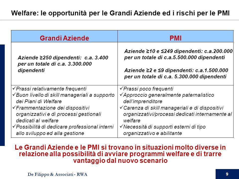9 De Filippo & Associati - RWA Grandi AziendePMI Aziende 250 dipendenti: c.a.