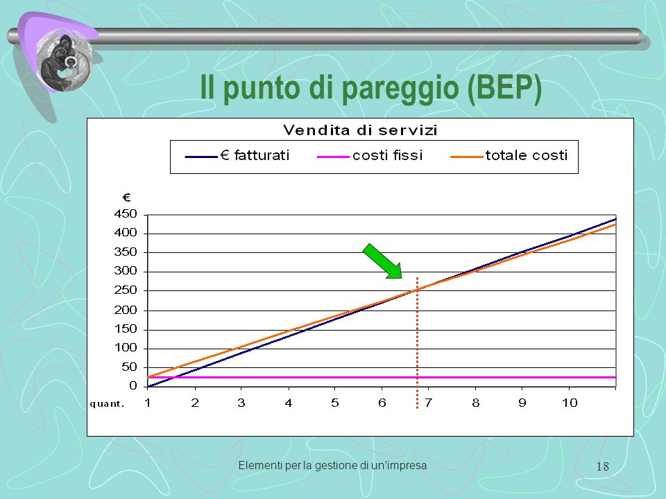 Elementi per la gestione di un impresa 18 Il punto di pareggio (BEP)