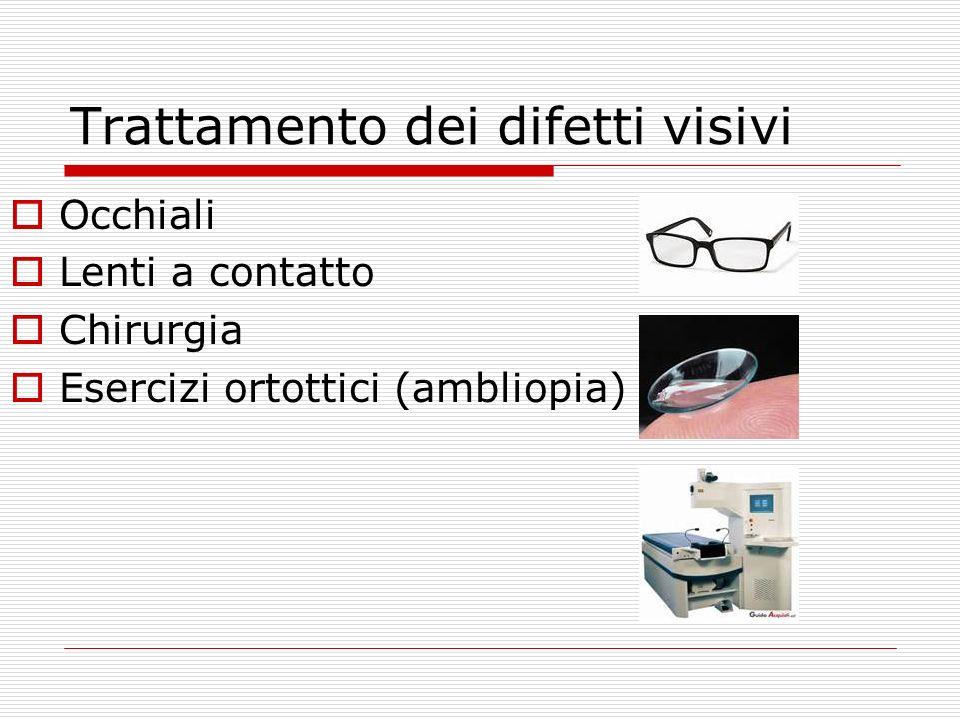 Trattamento dei difetti visivi Occhiali Lenti a contatto Chirurgia Esercizi ortottici (ambliopia)